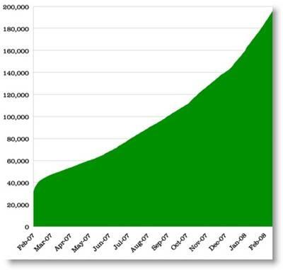200000 nettverk